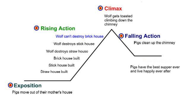 plot_diagram